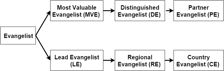 Safe Evangelist Career Path